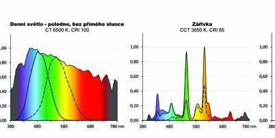 Sféra obrany a bezpečnosti může s biodynamickým osvětlením hodně získat